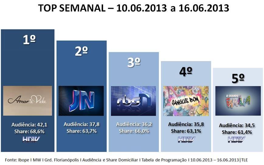 Rankind de audiência RBS TV SC (Foto: Divulgação)