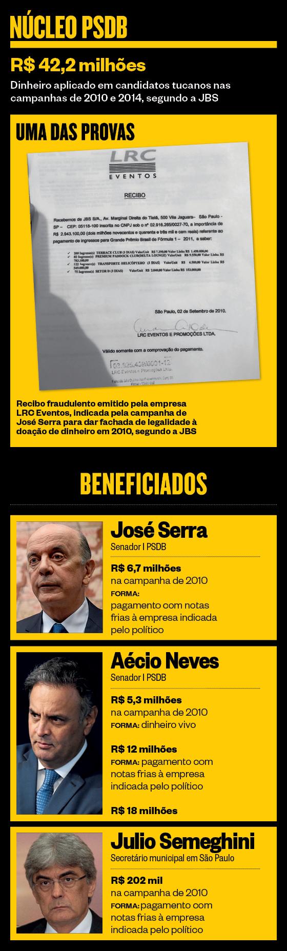 Núcleo PSDB (Foto: ÉPOCA)