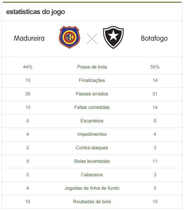 Estatísticas de Madureira 1 x 2 Botafogo (Foto: arte esporte)