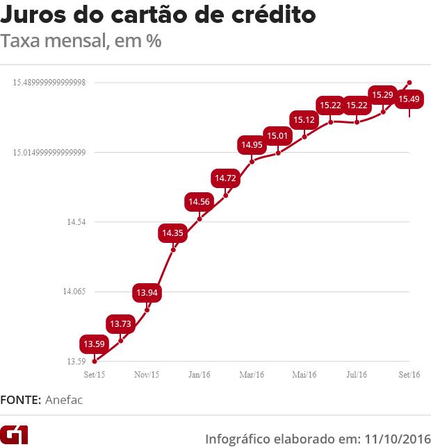 Taxa de juros do cartão de crédito em setembro (Foto: G1)
