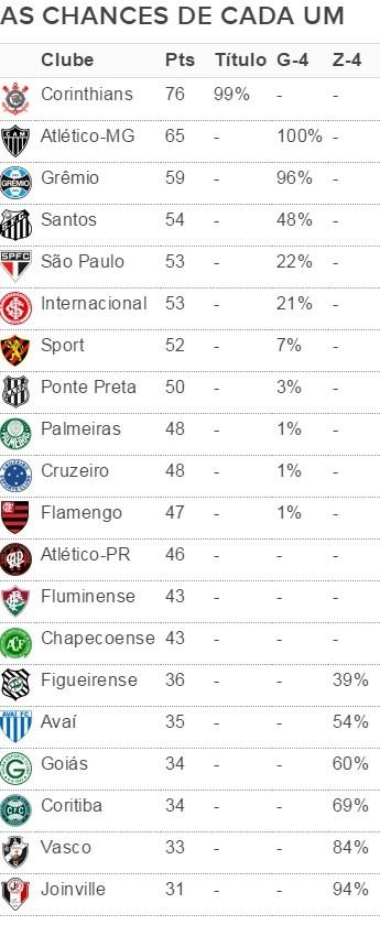 As chances de cada um (Foto: GloboEsporte.com)