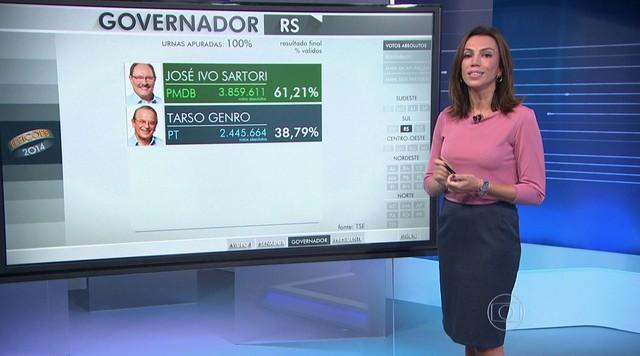 José Ivo Sartori, do PMDB, é eleito governador do Rio Grande do Sul no segundo turno