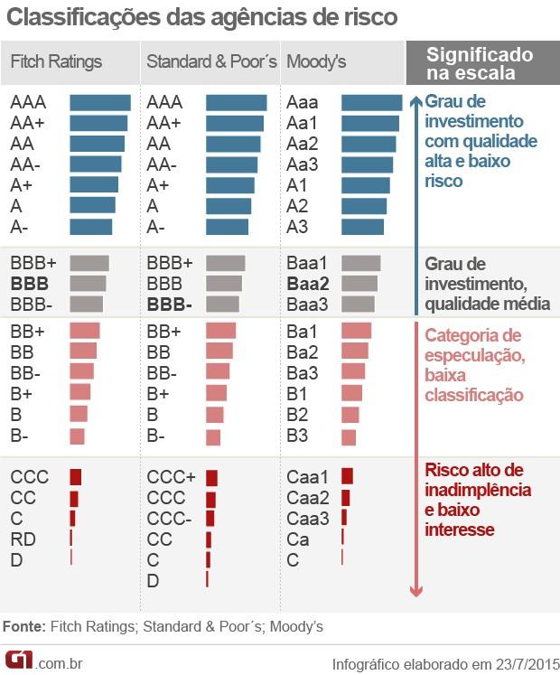 classificação de risco escala agências (Foto: Editoria de Arte/G1)