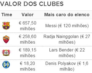 Elencos mais caros da Liga dos Campeões - Grupo E (Foto: GloboEsporte.com)
