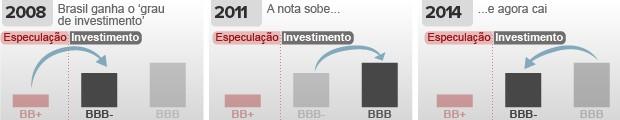 grau de investimento (Foto: Arte G1)