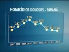 Paraná registra queda de 4% nos casos de homicídios dolosos em 2015