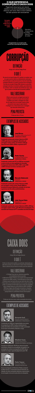 O que diferencia corrupção de caixa dois  (Foto: Época )