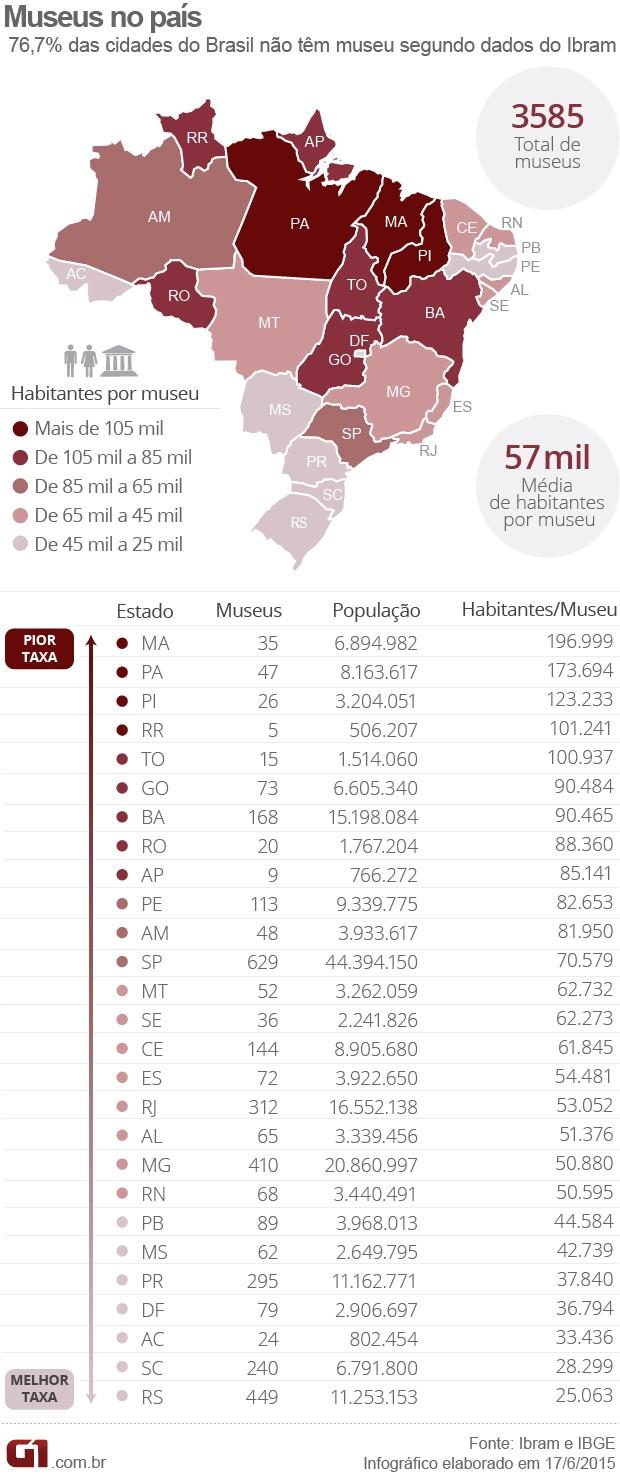 Mapa da distribuição dos museus no Brasil (Foto: Editoria de Arte/G1)