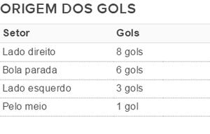 Tabela origem dos gols Chapecoense estadual (Foto: Reprodução)