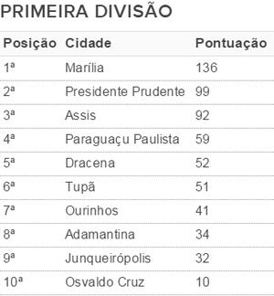 Classificação da 1ª divisão dos Jogos Regionais (Foto: Kawanny Barros / GloboEsporte.com)