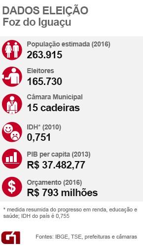 Dados eleição Foz do Iguaçu (Foto: Editoria de Arte/G1)