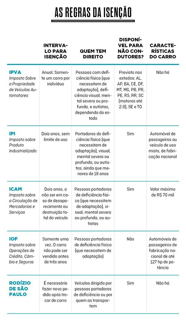 As regras da isenção para carros adaptados para deficientes (Foto: Autoesporte)