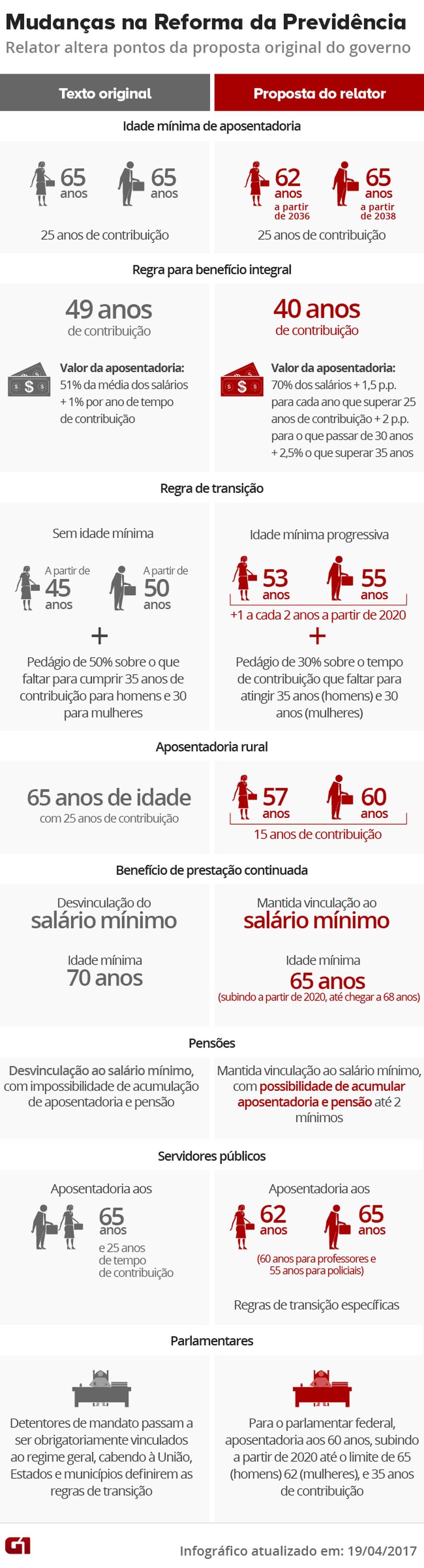 principais pontos mudanças reforma previdência (Foto: Arte G1)