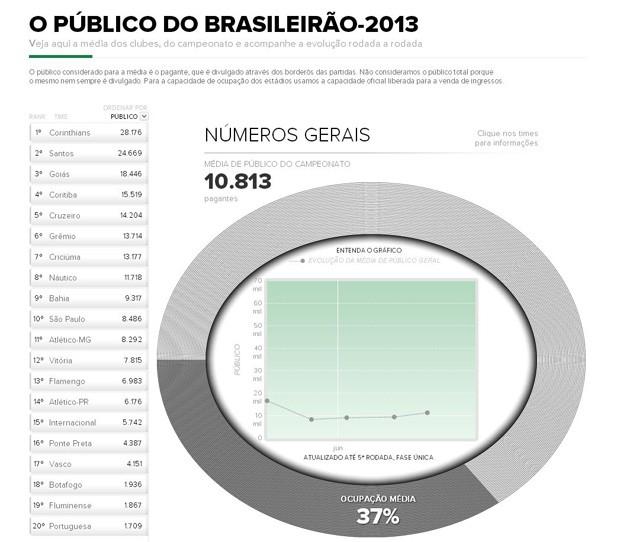 infográfico ranking com as médias de público (Foto: Infoesporte)