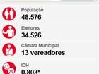 Com 16.445 votos, Rodrigo Proença (PPS) é eleito prefeito de Capivari, SP