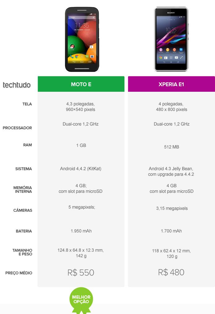Tabela comparativa de especificações do Moto E, da Motorola, e Xperia E1, da Sony (Foto: Arte/TechTudo)