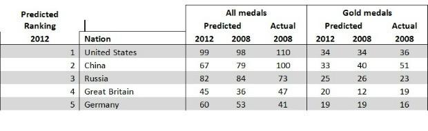 Especialista Daniel Johnson faz previsões para as Olimpíadas (Foto: Divulgação)