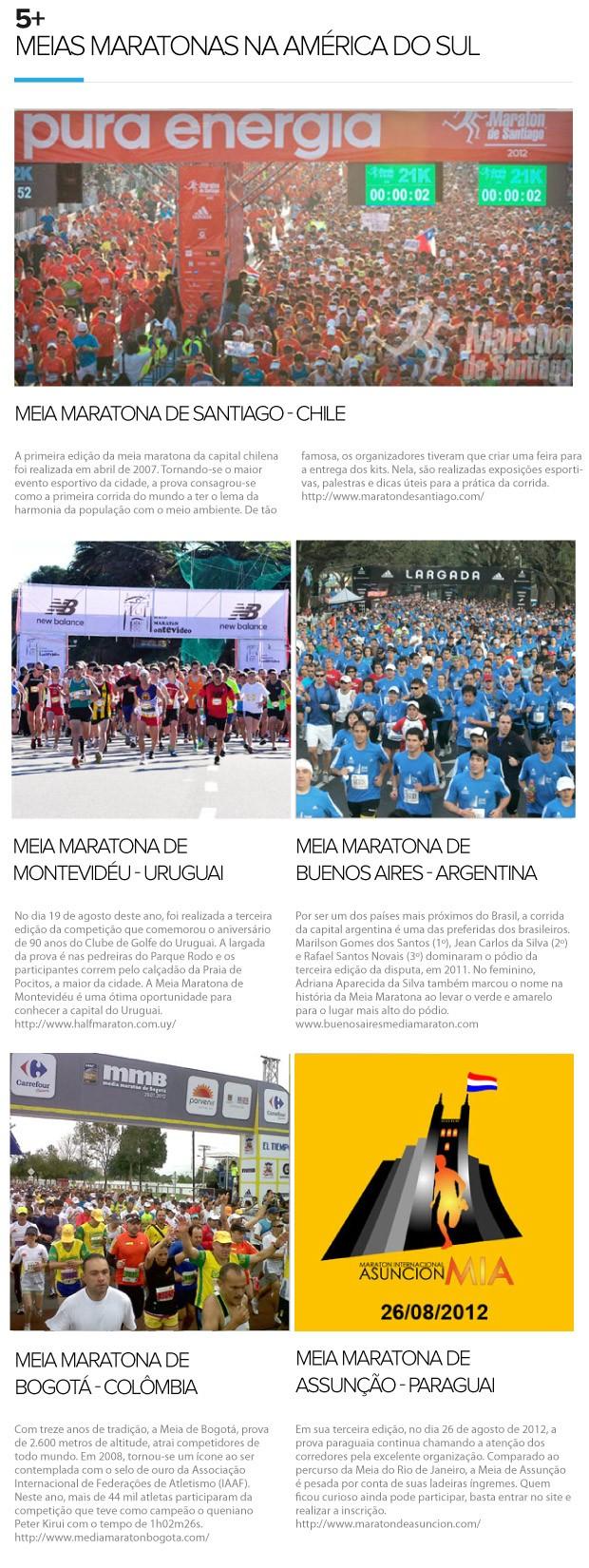 Eu Atleta, 5+ Meias Maratonas na América do Sul (Foto: Editoria de arte / Globoesporte.com)