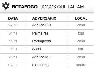 Botafogo 6 últimas rodadas (Foto: Editoria de Arte / Globoesporte.com)