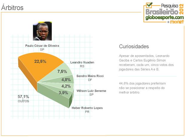 Grafico Arbitros 3 (Foto: Infoesporte)