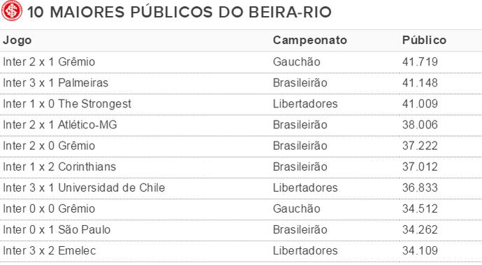 Tabela Inter maiores públicos (Foto: Reprodução)
