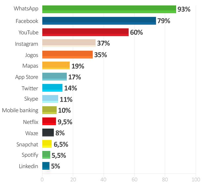 Ranking de apps mais usados no Brasil (Foto: Divulgação/IBOPE)  (Foto: Ranking de apps mais usados no Brasil (Foto: Divulgação/IBOPE) )