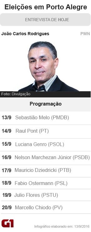 João Carlos Rodrigues, candidato do PMN (Foto: Arte/G1)