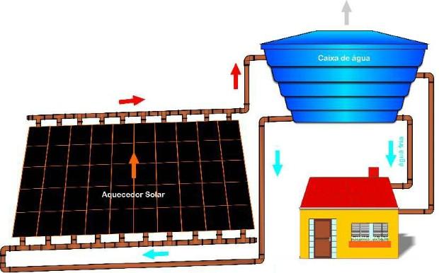 Aquecedor Solar com recicláveis (Foto: Divulgação/Sema-PR)