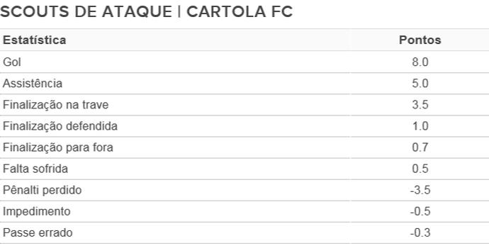 scouts de ataque tabela cartola fc (Foto: GloboEsporte.com)