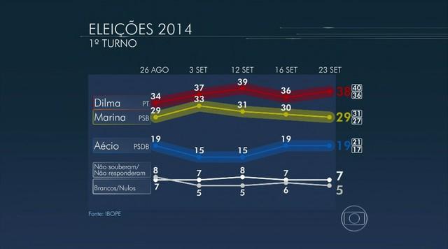 Dilma tem 38%, Marina, 29%, e Aécio, 19%, aponta pesquisa Ibope
