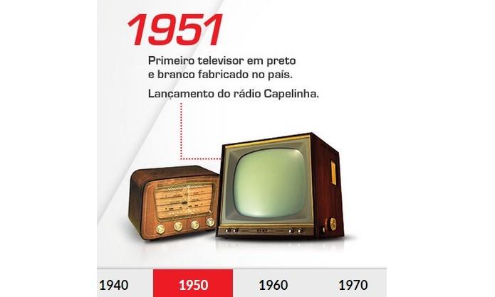 aeff72d70c4 TVs  relembre a história do eletrônico  queridinho  dos brasileiros ...