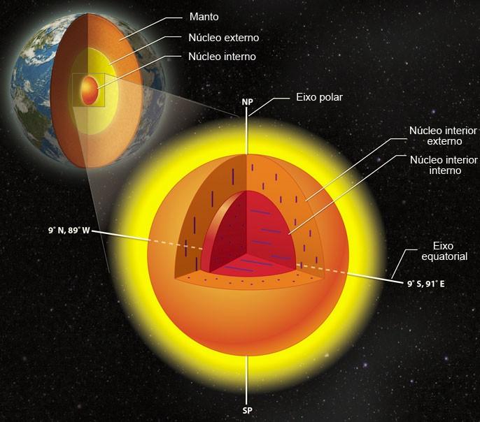 O núcleo interno da Terra possui um núcleo próprio com cristais alinhados em direções diferentes (Foto: Divulgação/Universidade de Illinois)