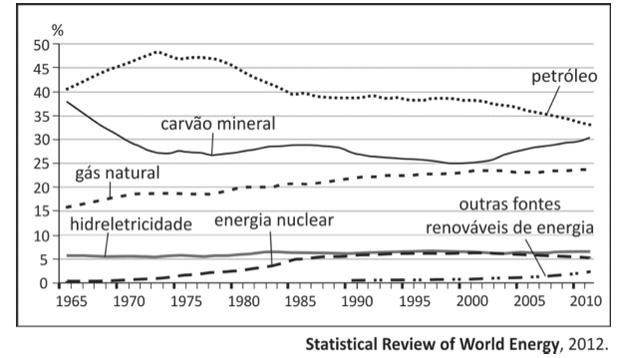 Gráfico com consumo de energia (Foto: Reprodução/Fuvest)