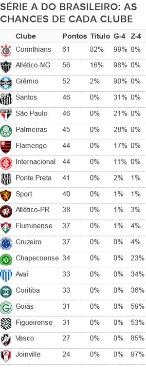Tabela chances Série A 29ª rodada (Foto: GloboEsporte.com)