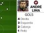 Com moral, André Lima vai de sombra de Walter a maior arma do Atlético-PR