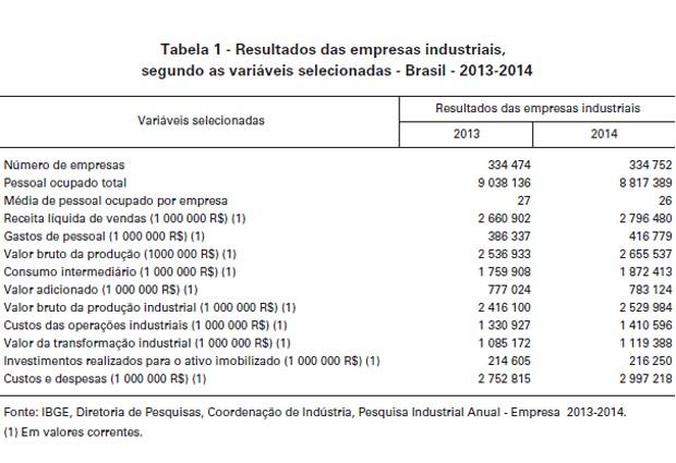 Em 2014, havia 334,8 mil empresas industriais ocupando 8,8 milhões, diz IBGE (Foto: Reprodução / IBGE)