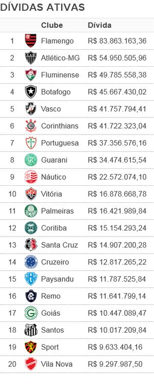 TABELA Dívidas ativas dos clubes com a previdência (Foto: SporTV.com)