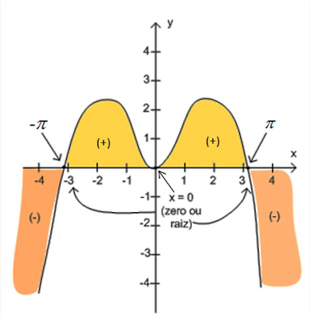 Estudo da função f(x) = x . sen x (Foto: Colégio Qi)