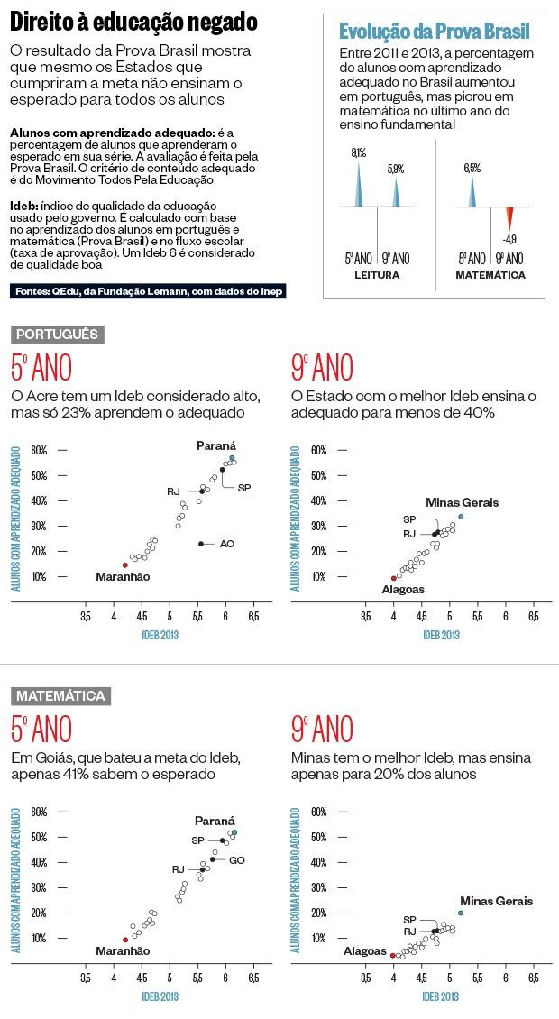 Direito à educação negado (Foto: Fontes: QEdu, da Fundação Lemann, com dados do Inep)