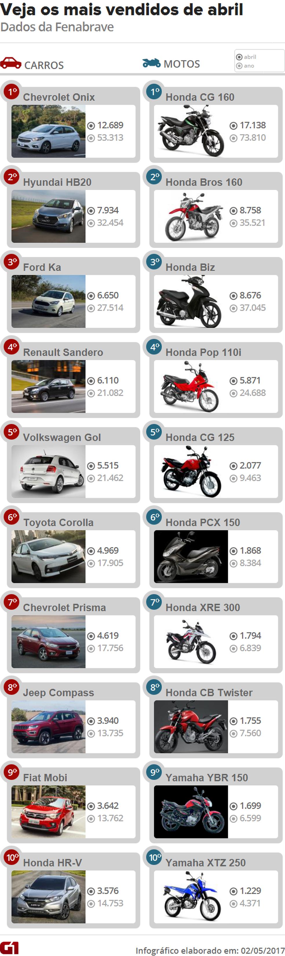 Mais vendidos do país (Foto: G1 / Divulgação)