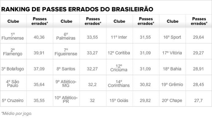 Tabela de passes errados do Brasileirão (Foto: Futdados)