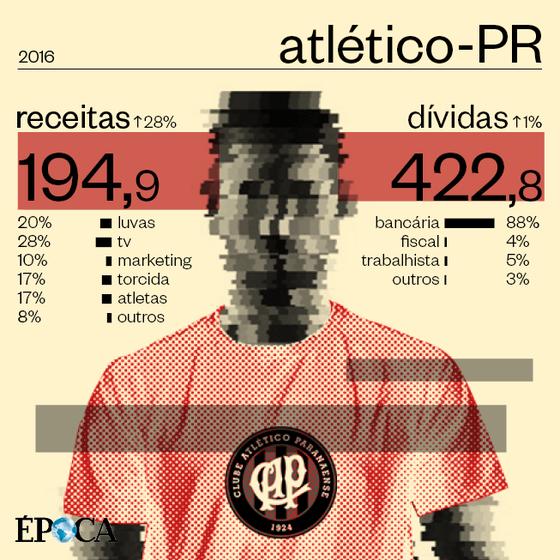 As finanças do Atlético-PR (Foto: ÉPOCA)