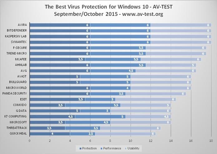 Quatro antivírus atingiram a pontuação máxima no teste da AV-Test (Foto: Divulgação/AV-Test)