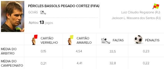 Info Arbitragem brasileirão - Pericles - Atletico-PR x Atletico-MG (Foto: GloboEsporte.com)