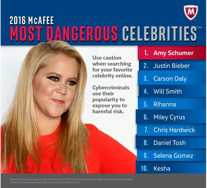 Amy Schuman lidera lista de personalidades mais perigosas de serem buscadas (Foto: Reprodução/Intel)