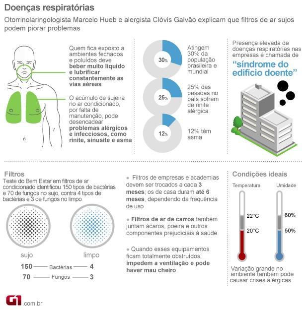 Doenças respiratórias ar-condicionado (Foto: Arte/G1)