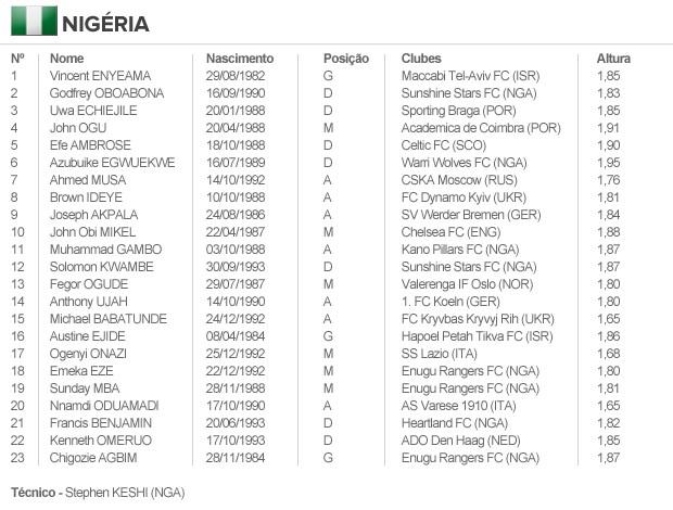 info escalação NIGÉRIA (Foto: arte esporte)