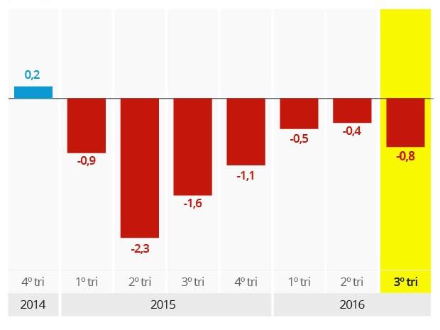 PIB - variação trimestral (Foto: G1)