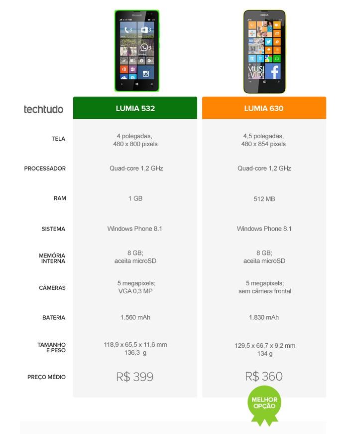 Lumia 532 ou Lumia 630: qual 'baratinho' se sai melhor no comparativo? (Foto: Arte/TechTudo)