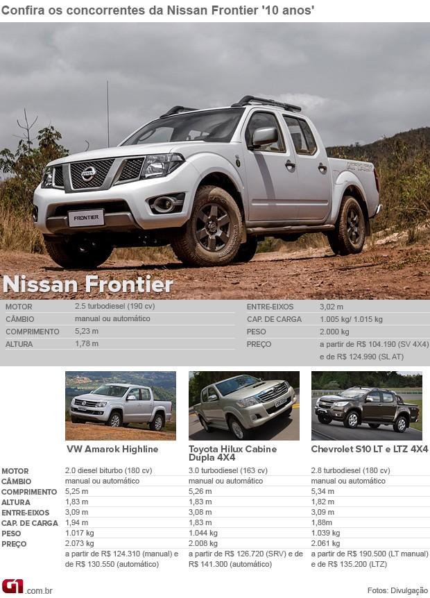 Concorrentes; Nissan; Frontier (Foto: G1)
